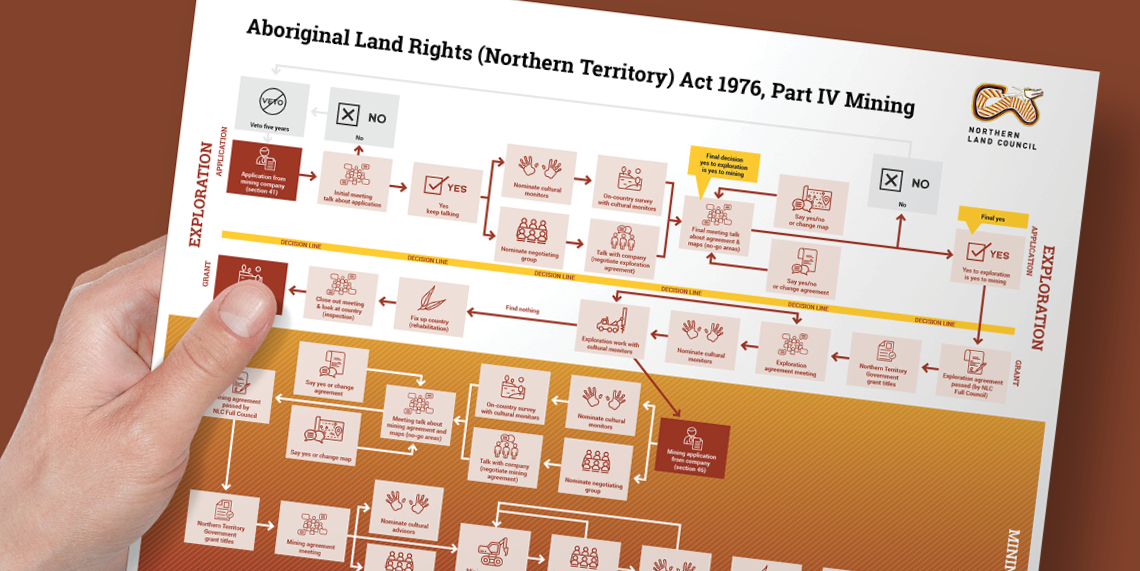 Aboriginal Land Rights Act InfographicsPreview