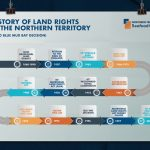 Northern Territory Seafood Council Infographics