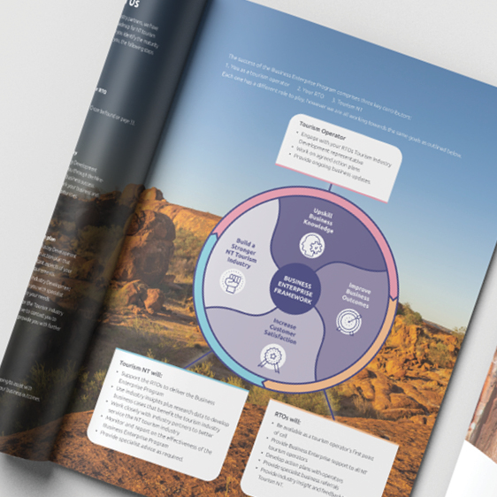 Tourism Business Support Guide Graphics